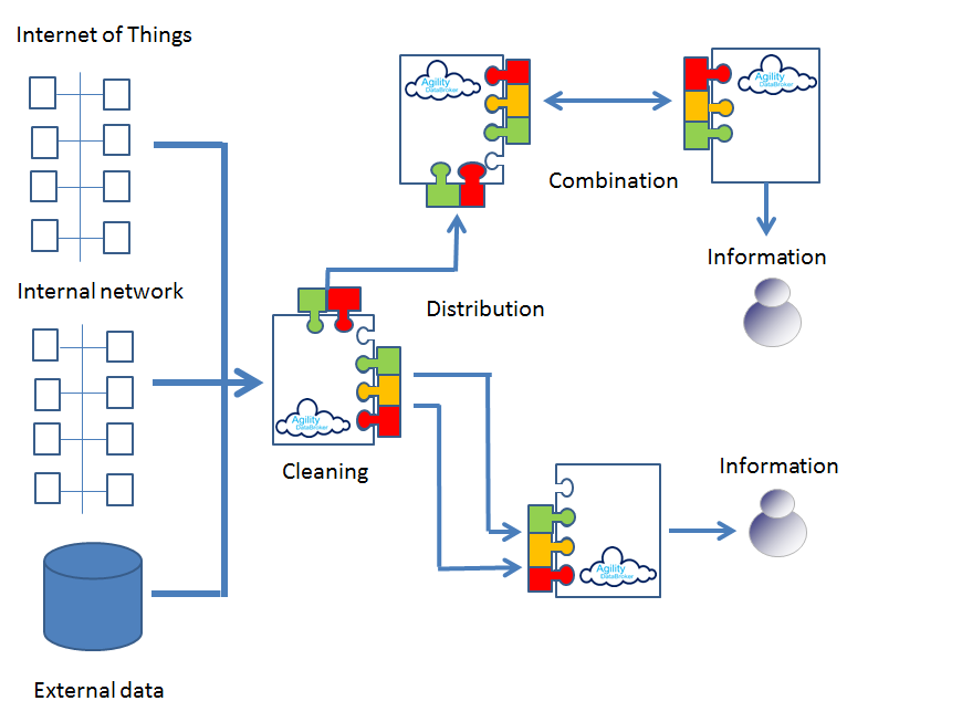 Big data flow diagram